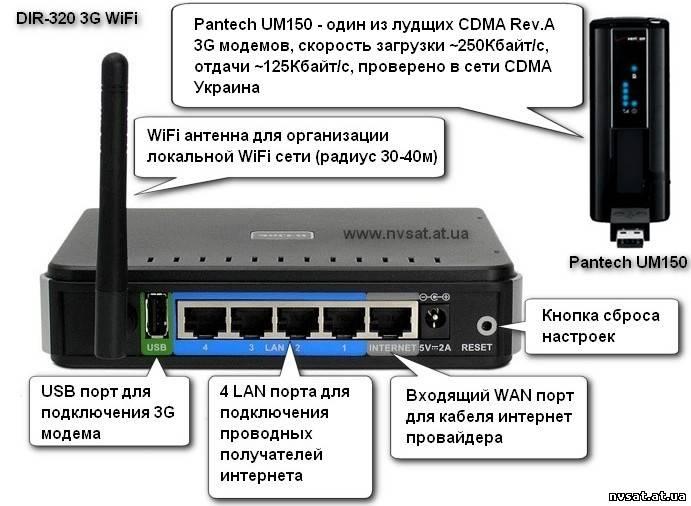 Как сделать интернет на 2 компа через модем - Val-spb.ru